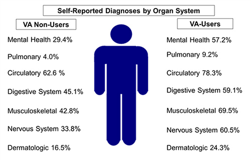 Sef-Reported Diagnoses by Organ System