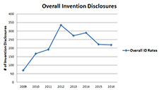 Number of Overall VA Invention Disclosures (2009-16)