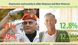 Study: Depression, anxiety rates roughly equal among older Vets, non-Vets