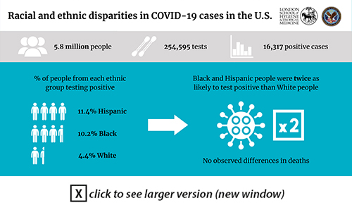 Racial and ethnic disparities in COVID-19 cases in  the U.S.