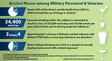 Brief alcohol interventions may decrease problem drinking in Veterans