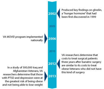Selected Milestones and Major Events for obesity research