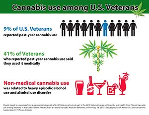 Cannabis use among U.S. Veterans