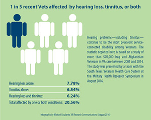 1 in 5 recent Vets aected by hearing loss, tinnitus, or both