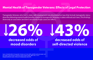 Mental Health of Transgender Veterans: Eects of Legal Protection