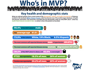Who is in MVP?