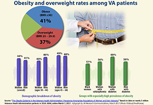 Obesity and overweight rates among VA patients
