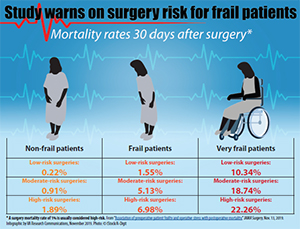 Study warns on surgery risk for frail patients